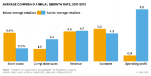 HBRRetailGrowth